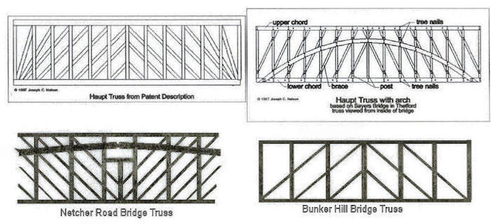 Haupt Truss Variants. Drawn by Joe Nelson